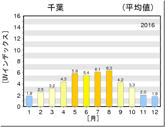2016年千葉県の紫外線量